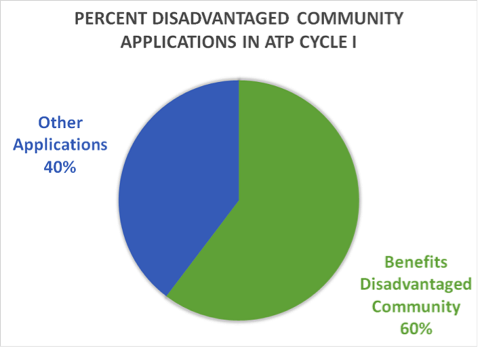 percent disadvantaged