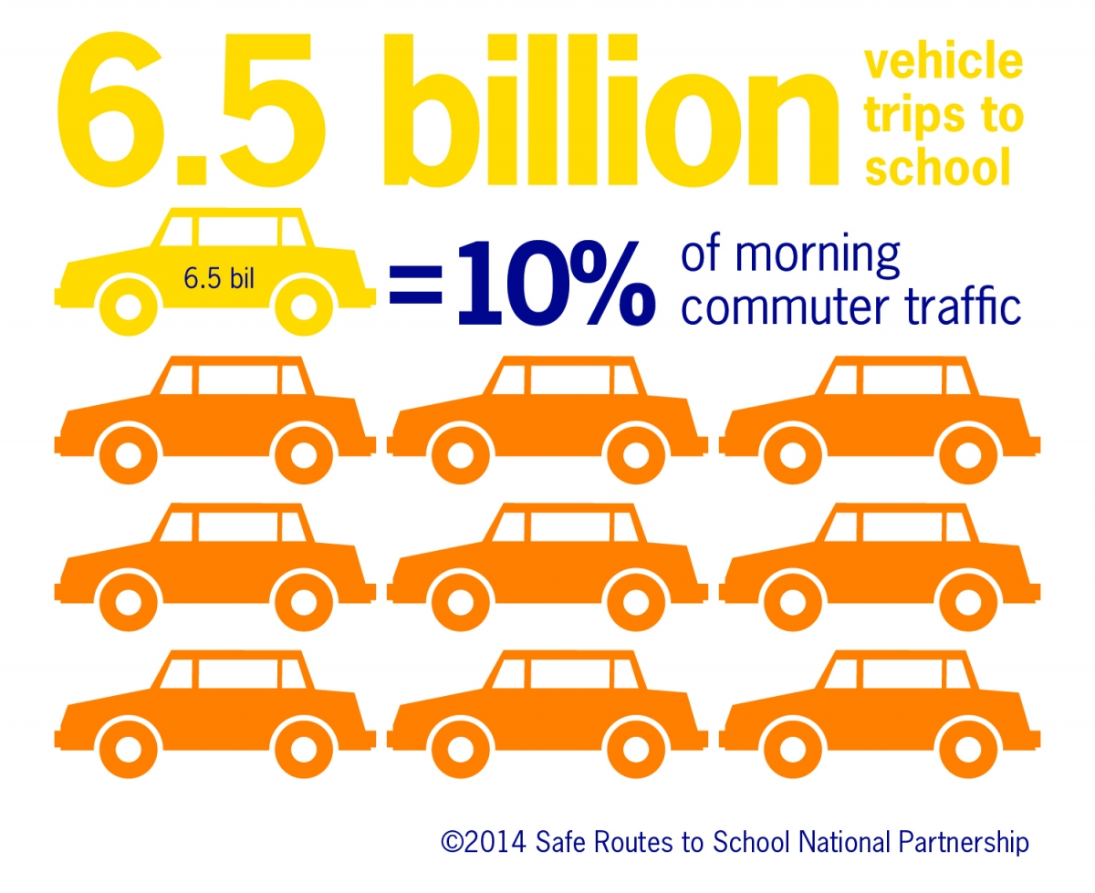 10% of morning commuter traffic is trips to school