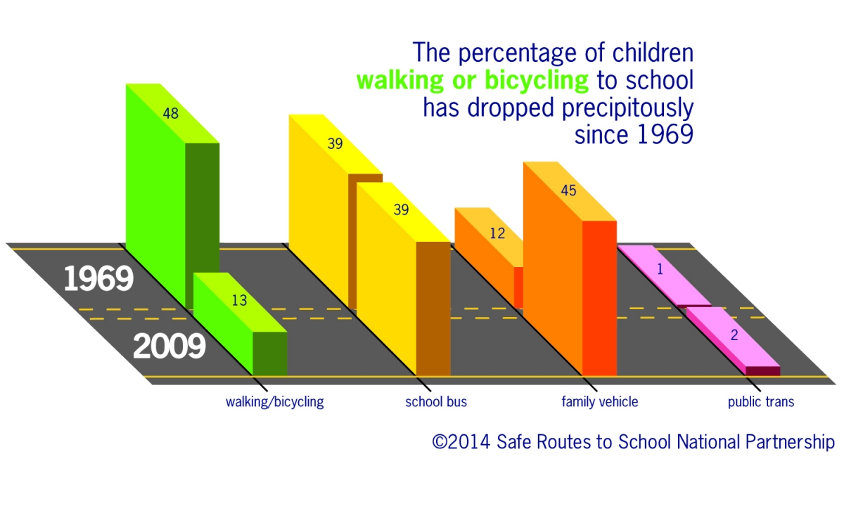 rates of walking and biking