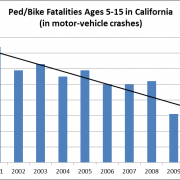 ped-bike fatalities ages 5-15 in CA